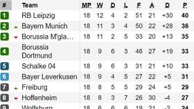 Bảng xếp hạng Vòng 18 Bundesliga 2020: Leipzig vững ngôi đầu