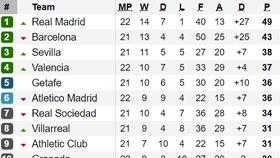 Bảng xếp hạng các giải bóng đá Tây Ban Nha, Italia, Đức và Pháp