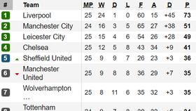 Bảng xếp hạng vòng 25-Ngoại hạng Anh: Man.United tiếp tục xếp thứ 6