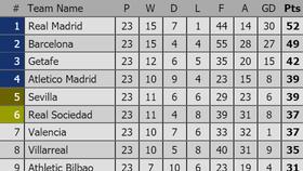 Lịch thi đấu Vòng 24-La Liga: Barcelona khó san bằng khoảng cách với Real Madrid