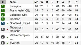 Xếp hạng vòng 26-Ngoại hạng Anh: Liverpool tạm bỏ xa Manchester City 25 điểm