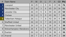 Xếp hạng vòng 26-Ngoại hạng Anh: Thắng Chelsea 2 - 0, Manchester United leo lên hạng 7