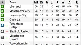 Xếp hạng vòng 26-Ngoại hạng Anh: Hạ West Ham, Manchester City còn thua Liverpool 22 điểm
