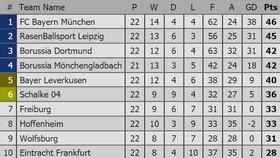Vòng 23-Bundesliga: Bayern Munich trước cơ hội tách nhóm