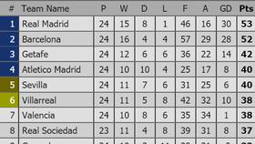 Vòng 25-La Liga: Barcelona chờ Real Madrid sẩy chân để chiếm ngôi đầu
