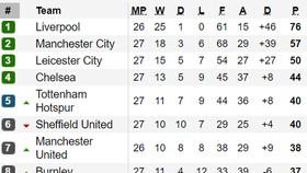 Thắng Leicester City 1 - 0, Manchester City tạo đà cho trận gặp Real Madrid