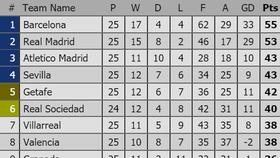 Xếp hạng vòng 25-La Liga: Sevilla và Atletico Madrid qua mặt Getafe