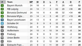 Xếp hạng vòng 24-Bundesliga: Leipzig để cho Bayern Munich nới rộng khoảng cách