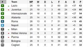 Kết quả, xếp hạng vòng 26 - Serie A: Lazio tạm soán ngôi đầu của Juventus
