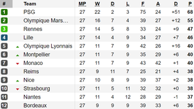 Kết quả, bảng xếp hạng vòng 27-Ligue 1: Paris Saint Germain vững bước