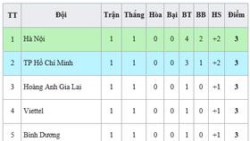 Bảng xếp hạng vòng 1 - LS V.League 1 2020: Hà Nội tạm dẫn đầu