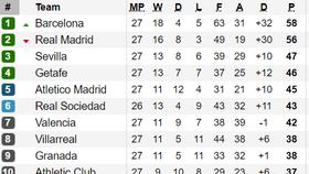 Xếp hạng vòng 27-La Liga: Barcelona lại qua mặt Real Madrid