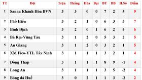 Bảng xếp hạng vòng 3 Giải Hạng nhất Quốc gia 2020: Sanna Khánh Hòa BVN vững ngôi đầu