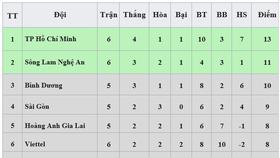 Bảng xếp hạng vòng 6 - LS V.League 2020: CLB TP Hồ Chí Minh tạm dẫn đầu, Nam Định xếp cuối