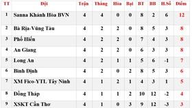 Bảng xếp hạng Vòng 4 - Giải Hạng nhất Quốc gia 2020: Sanna Khánh Hòa BVN tiếp tục dẫn đầu