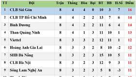 Bảng xếp hạng vòng 8 LS V.League 2020: CLB TP Hồ Chí Minh xuống vị trí thứ hai