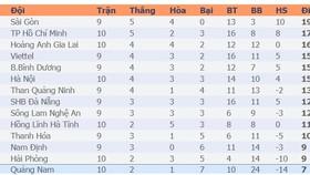 Bảng xếp hạng vòng 10-LS V.League 2020: HAGL, Hà Nội, Hà Tĩnh cải thiện vị trí