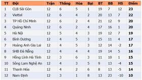 Bảng xếp hạng vòng 12-LS V.League 2020: CLB Sài Gòn tiếp tục dẫn đầu dù thua trận