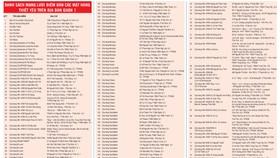 Danh sách 2.610 điểm bán các mặt hàng thiết yếu tại TPHCM