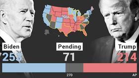 Biểu đồ về số phiếu của ông Joe Biden và ông Donald Trump