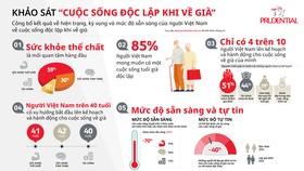 """Prudential Việt Nam công bố kết quả khảo sát """"Cuộc sống độc lập khi về già tại Việt Nam"""""""