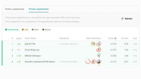 Thành tích của đội thi Zalo trên Leaderboard của Kaggle. Ảnh: Kaggle