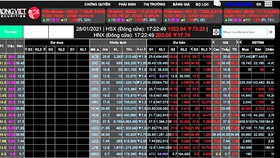 Thị trường chứng khoán giảm sâu