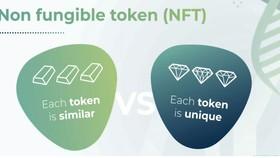 NFT - Tương lai của kinh tế số