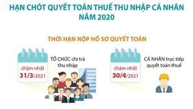 Hạn chót quyết toán thuế thu nhập cá nhân năm 2020