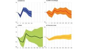 Ảnh hưởng của các khủng hoảng đến GDP. Nguồn: ECB Economic Bulletin, Issue 8-2020.