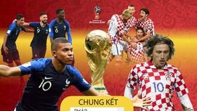 Lịch thi đấu World Cup 2018: trận chung kết Pháp - Croatia