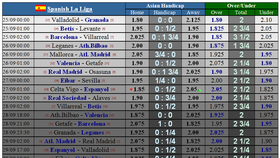 Lịch thi đấu các giải vô địch châu Âu đêm 25-9:  Real Madrid quyết chiếm ngôi đầu (Mới cập nhật)