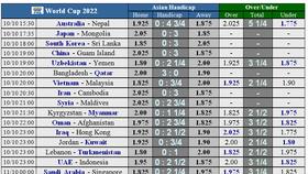 Lịch thi đấu Vòng loại World Cup 2022, Việt Nam 'trên cơ' Malaysia (Mới cập nhật)