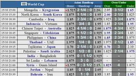 Lịch thi đấu Vòng loại World Cup 2022, Nhà cái đoán Indo cầm hòa Việt Nam