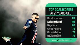 Siêu sao săn bàn tuổi 21: Ronaldo 115, Mbappe 103, Messi 42 và Cristiano 27