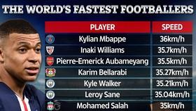 Kylian Mbappe dẫn đầu danh sách Vua tốc độ thế giới bóng tròn