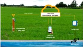 Sinh viên ĐH Trà Vinh - Ứng dụng công nghệ vào sản xuất nông nghiệp