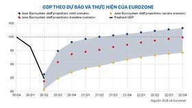 Nguồn: ECB và Eurostat