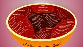 RCEP và hiệu ứng tô mì