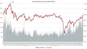 Biểu đồ: Giá trị giao dịch tổng hợp (không tính thỏa thuận) của HOSE và HNX từ đầu năm 2018 đến nay. Tần suất dày đặc các phiên đạt giá trị vượt 8.000 tỷ đồng từ tháng 10 trở đi xuất hiện nhiều hơn bất cứ giai đoạn nào trong lịch sử.