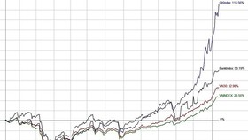 Thời của cổ phiếu công ty chứng khoán