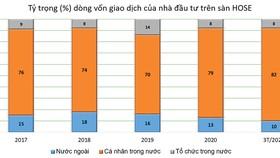 Biểu đồ: % dòng vốn của các nhóm nhà đầu tư. Nguồn FiinPro, CTCK Rồng Việt