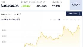 Giá Bitcoin đầu giờ sáng nay (25/5/2021). (Nguồn: Coin Desk)