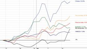 """Biểu đồ tổng hợp mức tăng trưởng giá từ giữa tháng 5-2021 của các CP thuộc các nhóm ngành đang """"hot"""" hiện tại. Một tương quan thú vị là các con sóng nhóm ngành nổi lên khi """"sóng ngân hàng"""" thoái trào."""