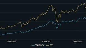 Biểu đồ: Tương quan P/E và VN Index. Thời điểm tháng 1-2021 và tháng 4-2021 hệ số P/E đều sụt giảm mạnh khi được phản ánh lợi nhuận quý IV-2020 và quý I-2021 khiến mức định giá trở nên rẻ hơn. Điều này có thể lặp lại vào thời điểm tháng 7 khi có báo cáo q