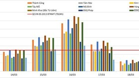 Diễn biến giá trị trung bình 24 giờ thông số PM2.5 tại Hà Nội