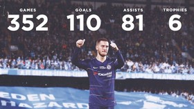 Eden Hazard sẽ tạm biệt Chelsea