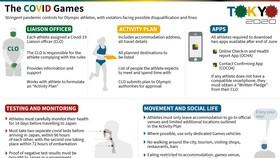 Cẩm nang phòng ngừa Covid-19 do IOC phát hành