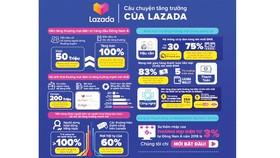 Lazada công bố giải pháp toàn diện giúp nâng cao trải nghiệm mua sắm trực tuyến cho người dùng