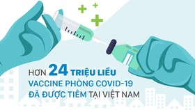 Hơn 24 triệu liều vaccine phòng covid-19 đã được tiêm tại Việt Nam